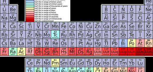 периодичната система